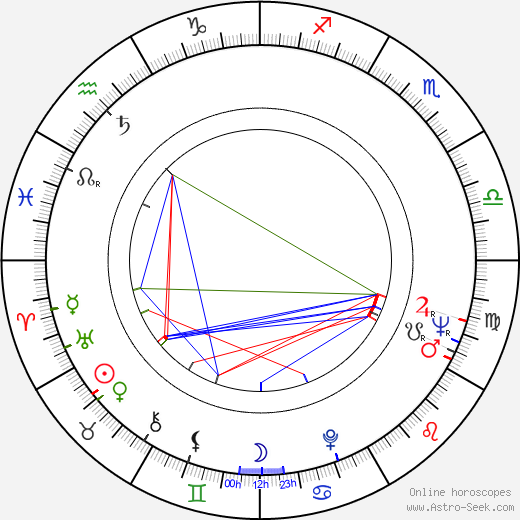 Keith Baxter astro natal birth chart, Keith Baxter horoscope, astrology