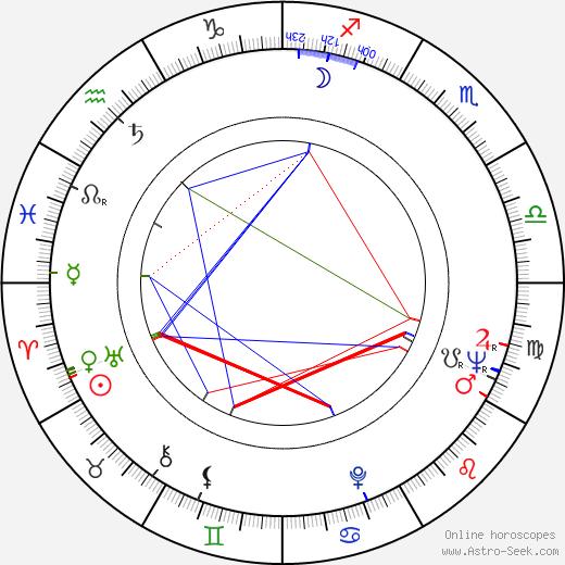 Kurt Huemer birth chart, Kurt Huemer astro natal horoscope, astrology