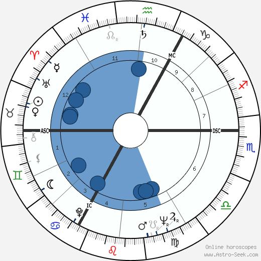 Marc Frans Maria Eyskens wikipedia, horoscope, astrology, instagram
