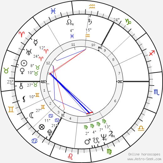 Marc Frans Maria Eyskens birth chart, biography, wikipedia 2018, 2019