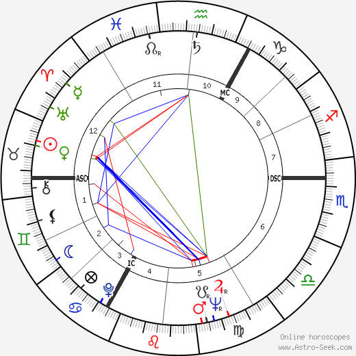 Marc Frans Maria Eyskens astro natal birth chart, Marc Frans Maria Eyskens horoscope, astrology