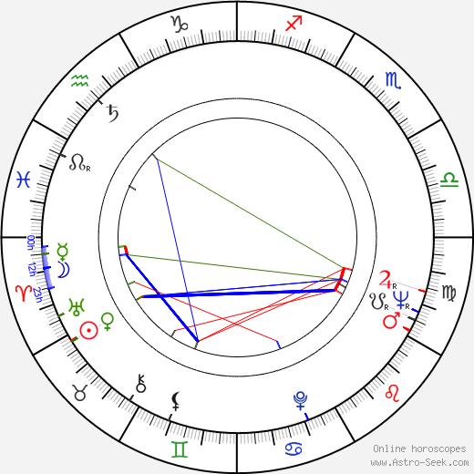 Mark Damon birth chart, Mark Damon astro natal horoscope, astrology