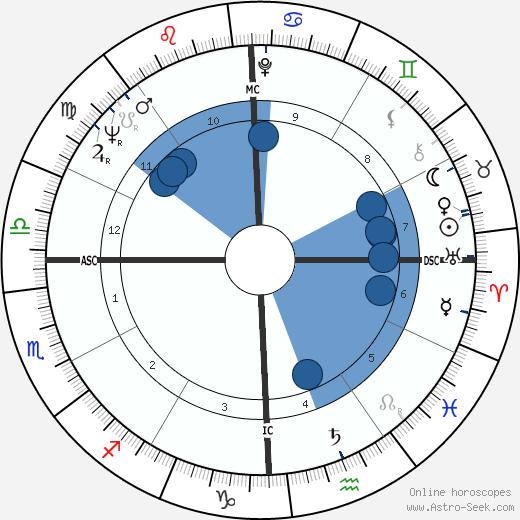 Meadowlark Lemon wikipedia, horoscope, astrology, instagram