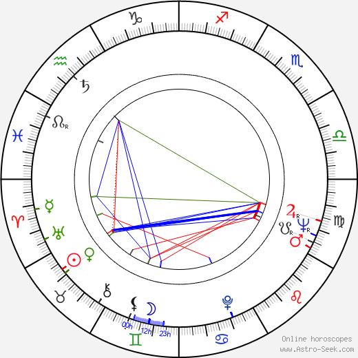 Michel Gérard astro natal birth chart, Michel Gérard horoscope, astrology