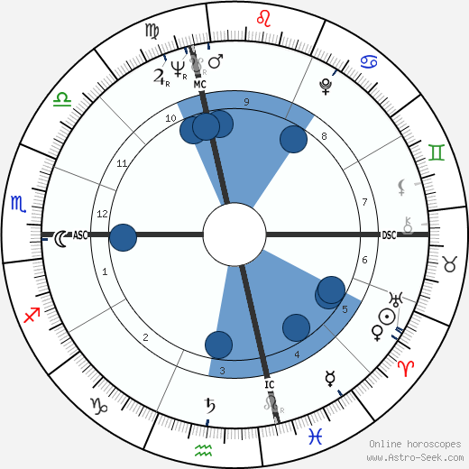 Monserrat Caballé wikipedia, horoscope, astrology, instagram