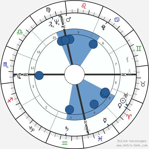 Montserrat Caballé wikipedia, horoscope, astrology, instagram