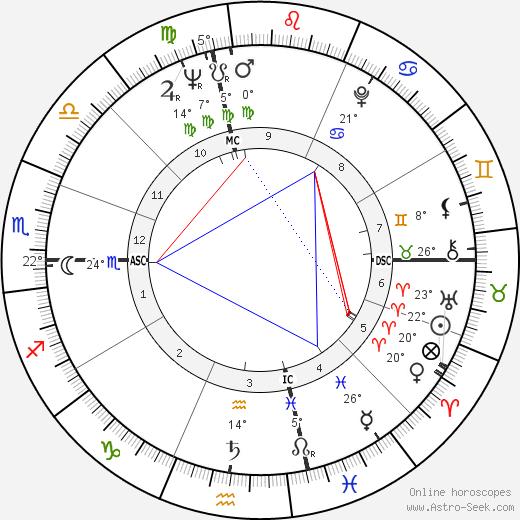 Montserrat Caballé birth chart, biography, wikipedia 2019, 2020