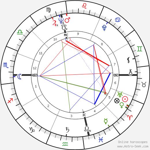 Montserrat Caballé birth chart, Montserrat Caballé astro natal horoscope, astrology