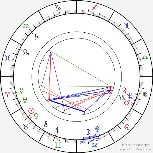 Pekka Salomaa birth chart, Pekka Salomaa astro natal horoscope, astrology
