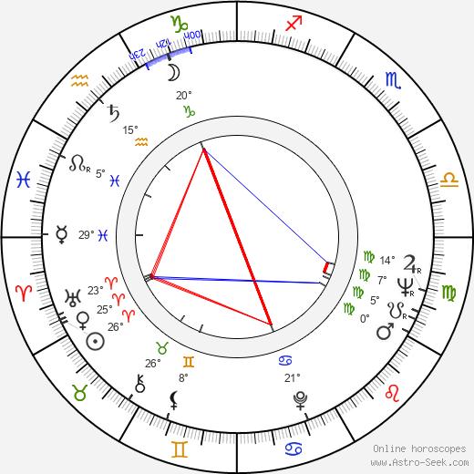 Ric Mancini birth chart, biography, wikipedia 2020, 2021