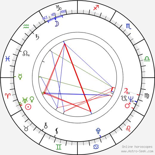 Ric Mancini birth chart, Ric Mancini astro natal horoscope, astrology