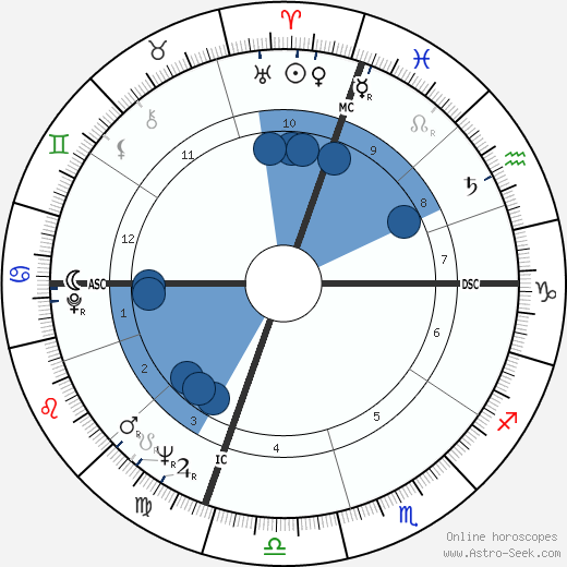 Robert K. Dornan wikipedia, horoscope, astrology, instagram