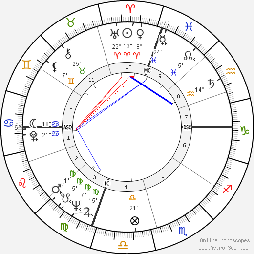 Robert K. Dornan birth chart, biography, wikipedia 2019, 2020
