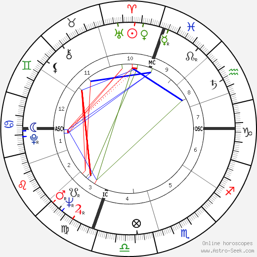 Robert K. Dornan birth chart, Robert K. Dornan astro natal horoscope, astrology