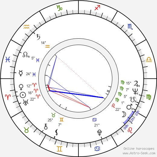 Stanislav Lyubshin birth chart, biography, wikipedia 2018, 2019