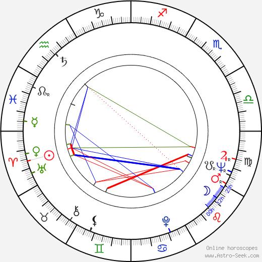 Stanislav Lyubshin astro natal birth chart, Stanislav Lyubshin horoscope, astrology