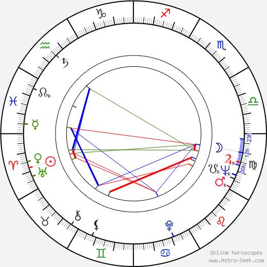 Teresa Izewska birth chart, Teresa Izewska astro natal horoscope, astrology