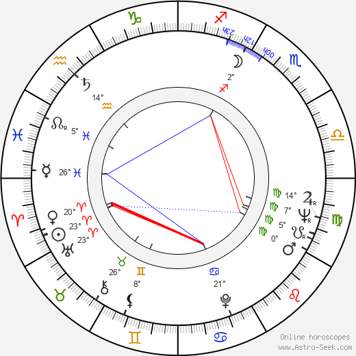 Tuula Ignatius birth chart, biography, wikipedia 2019, 2020