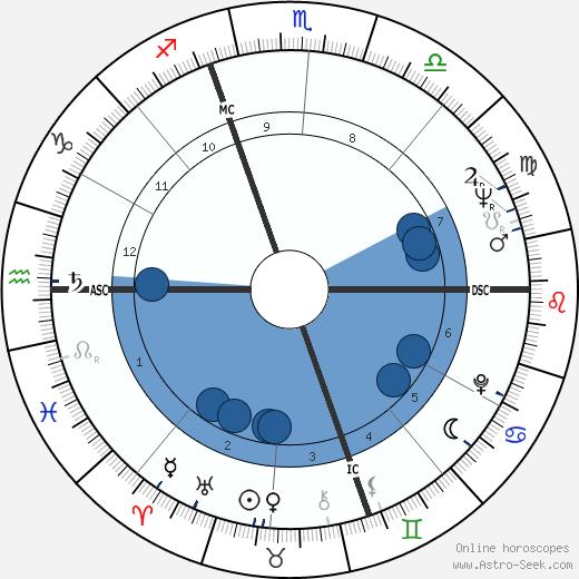 Vittorio Merloni wikipedia, horoscope, astrology, instagram