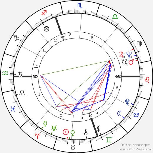 Витторио Мерлони Vittorio Merloni день рождения гороскоп, Vittorio Merloni Натальная карта онлайн