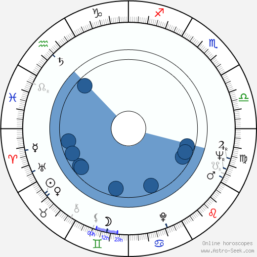 Walter Schmidinger wikipedia, horoscope, astrology, instagram