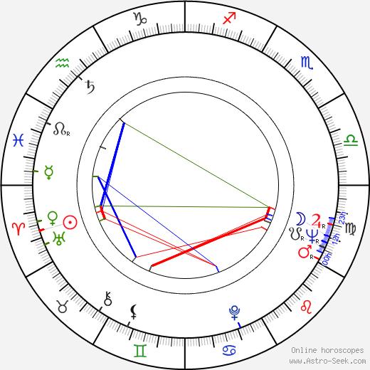 Wayne Rogers Birth Chart Horoscope, Date of Birth, Astro