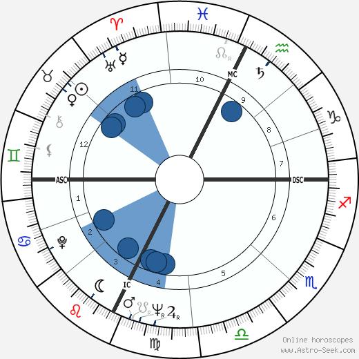 Amadee Domenech wikipedia, horoscope, astrology, instagram
