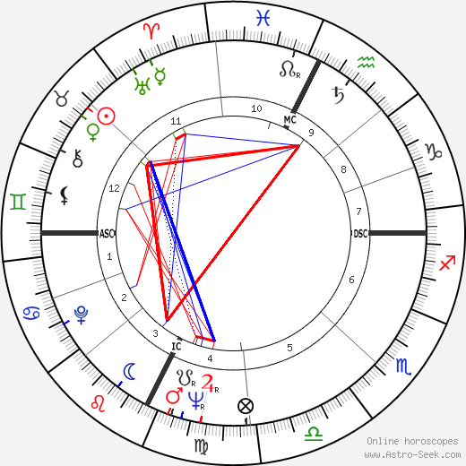 Amadee Domenech день рождения гороскоп, Amadee Domenech Натальная карта онлайн