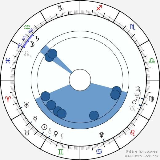 Andrei Blaier wikipedia, horoscope, astrology, instagram