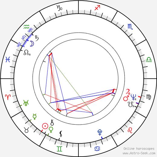 Andrei Blaier birth chart, Andrei Blaier astro natal horoscope, astrology