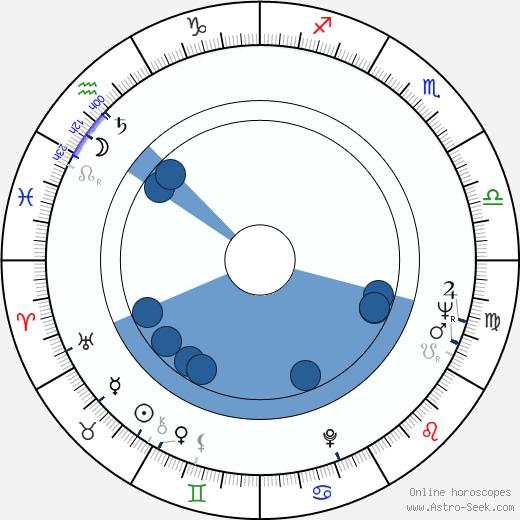 Anne-Marie Coffinet wikipedia, horoscope, astrology, instagram