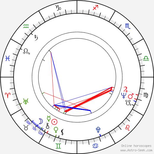 Arvo Hämäläinen astro natal birth chart, Arvo Hämäläinen horoscope, astrology