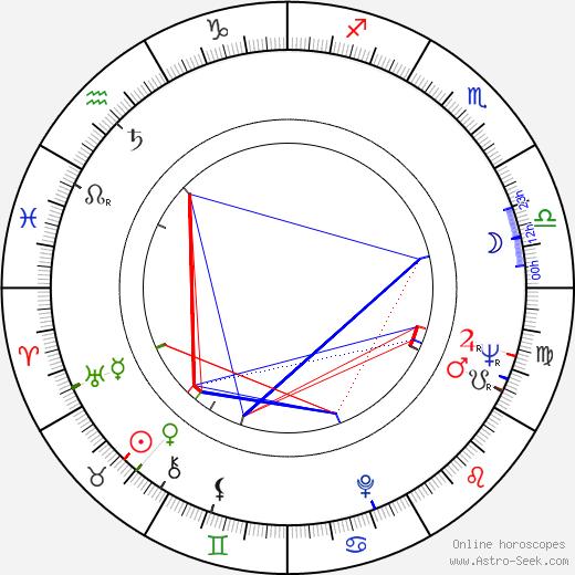 Axel Corti день рождения гороскоп, Axel Corti Натальная карта онлайн