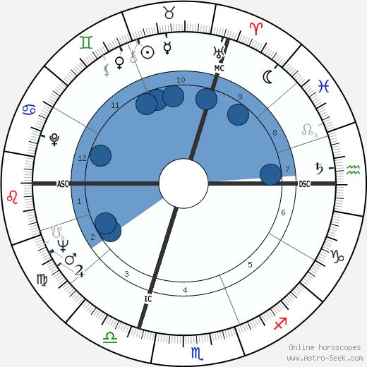 Claude Buffet wikipedia, horoscope, astrology, instagram