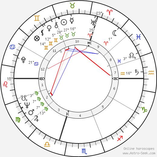 Claude Buffet birth chart, biography, wikipedia 2020, 2021