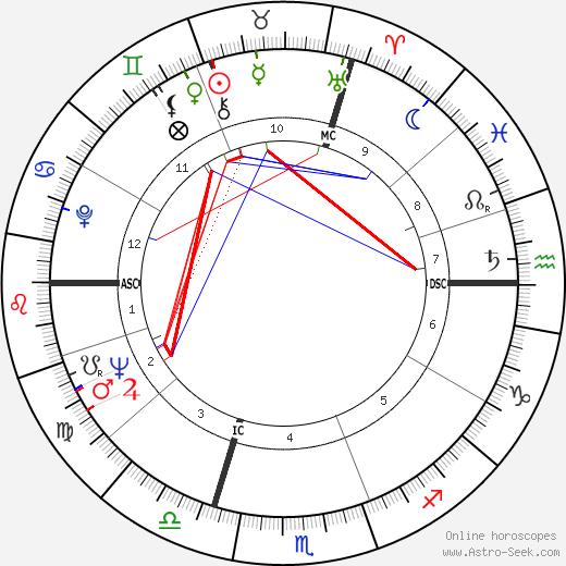 Claude Buffet birth chart, Claude Buffet astro natal horoscope, astrology