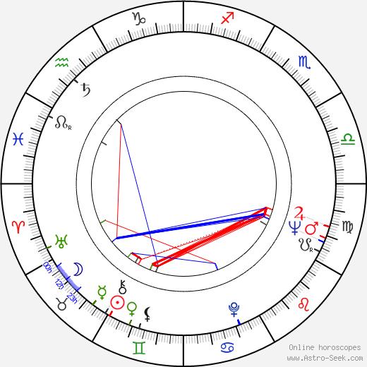 Dalimil Klapka tema natale, oroscopo, Dalimil Klapka oroscopi gratuiti, astrologia