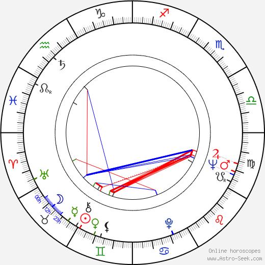Dorothy Stinnette birth chart, Dorothy Stinnette astro natal horoscope, astrology