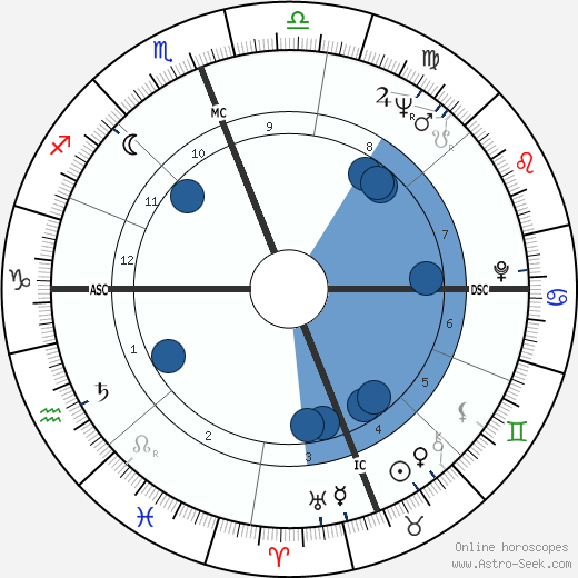 Françoise Fabian wikipedia, horoscope, astrology, instagram