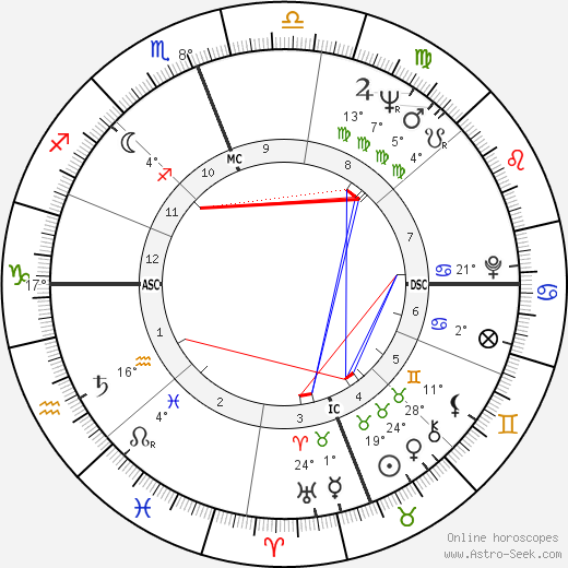 Françoise Fabian birth chart, biography, wikipedia 2019, 2020