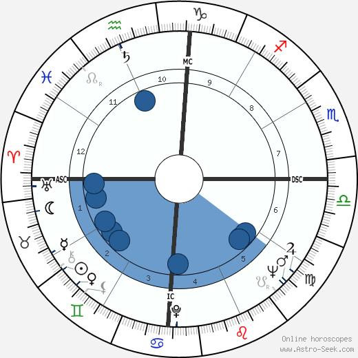 Gamaliel Onosode wikipedia, horoscope, astrology, instagram