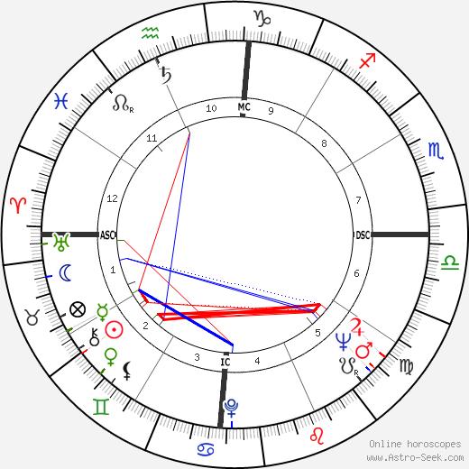 Gamaliel Onosode день рождения гороскоп, Gamaliel Onosode Натальная карта онлайн