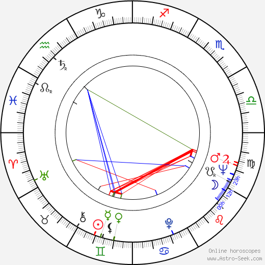Gary Brandner день рождения гороскоп, Gary Brandner Натальная карта онлайн