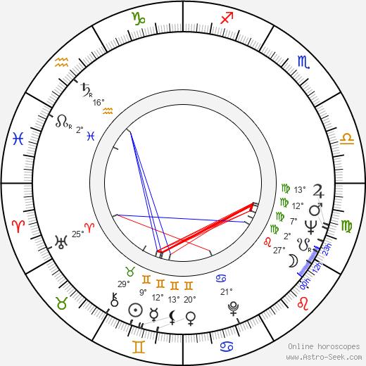 Georgiy Burkov birth chart, biography, wikipedia 2020, 2021