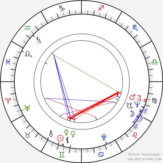 Georgiy Burkov birth chart, Georgiy Burkov astro natal horoscope, astrology