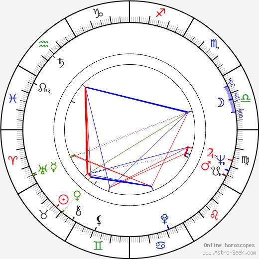 Gordon Davidson astro natal birth chart, Gordon Davidson horoscope, astrology