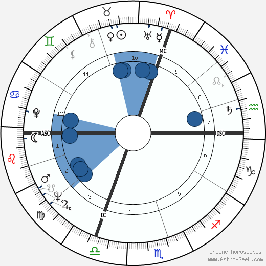 Hervé Bourges wikipedia, horoscope, astrology, instagram