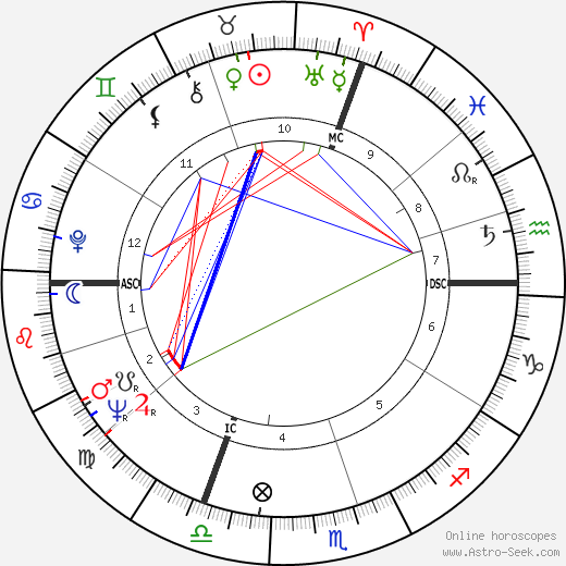 Hervé Bourges день рождения гороскоп, Hervé Bourges Натальная карта онлайн
