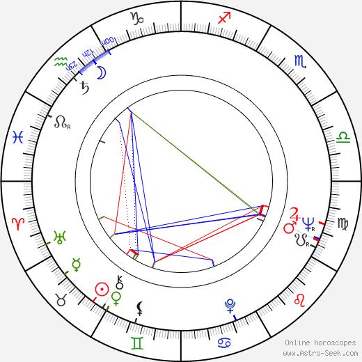 Jûzô Itami astro natal birth chart, Jûzô Itami horoscope, astrology