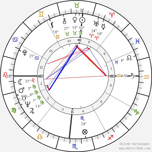James Brown birth chart, biography, wikipedia 2018, 2019